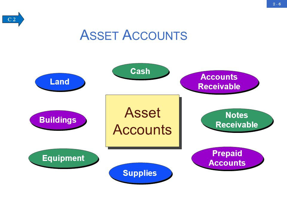 2 - 7 Accrued Liabilities Unearned Revenue Notes Payable Accounts Payable Liability Accounts L IABILITY A CCOUNTS C 2
