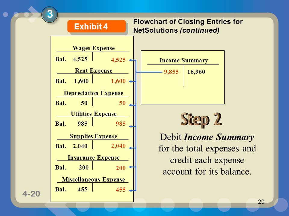1-20 4-20 20 Wages Expense Rent Expense Depreciation Expense Utilities Expense Supplies Expense Insurance Expense Bal.