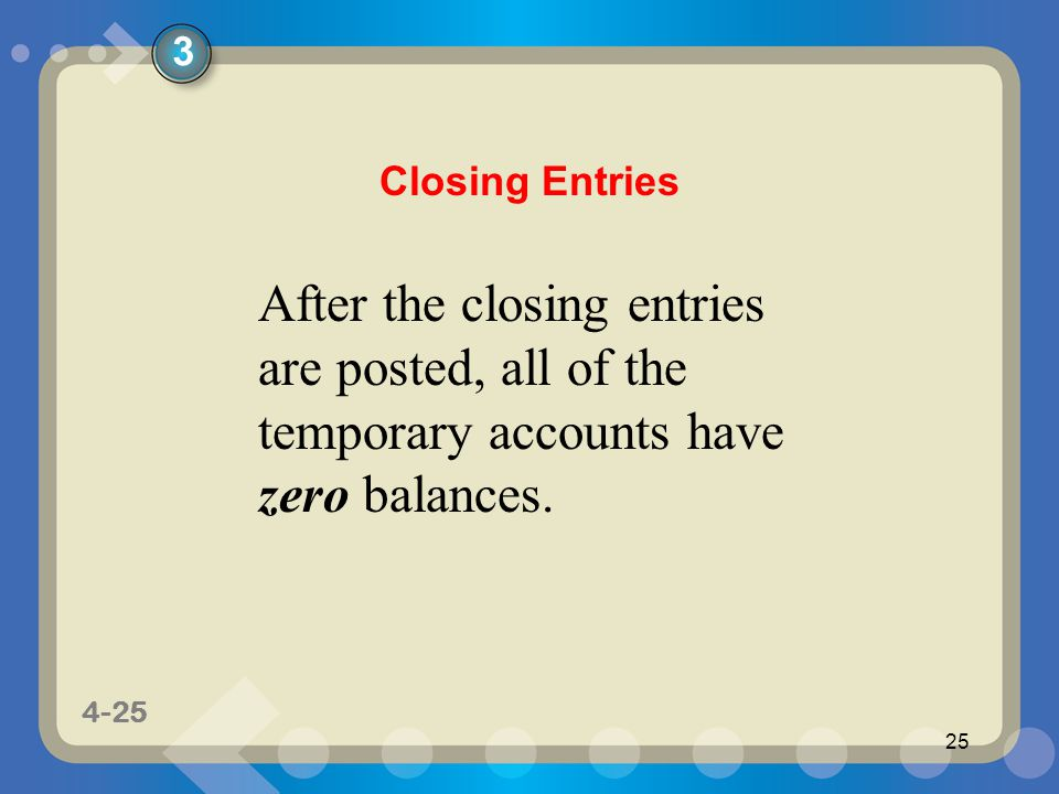1-25 4-25 25 After the closing entries are posted, all of the temporary accounts have zero balances.