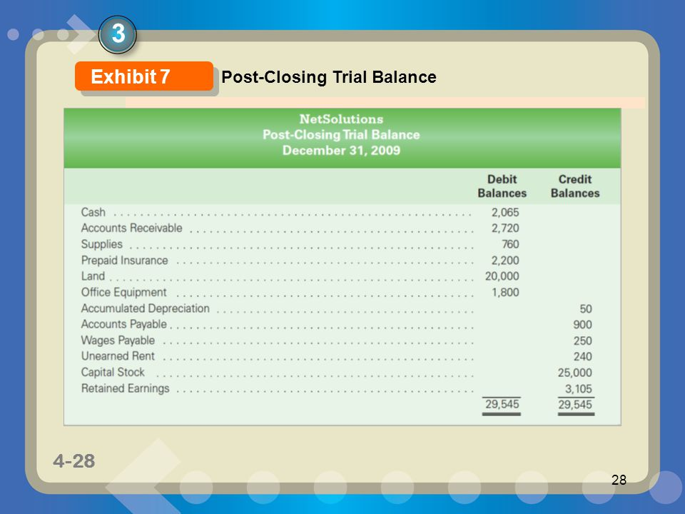 1-28 4-28 28 3 Post-Closing Trial Balance Exhibit 7