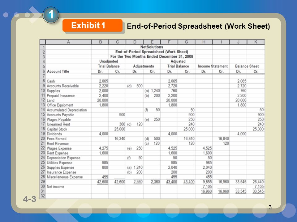 1-3 4-3 3 1 End-of-Period Spreadsheet (Work Sheet) Exhibit 1