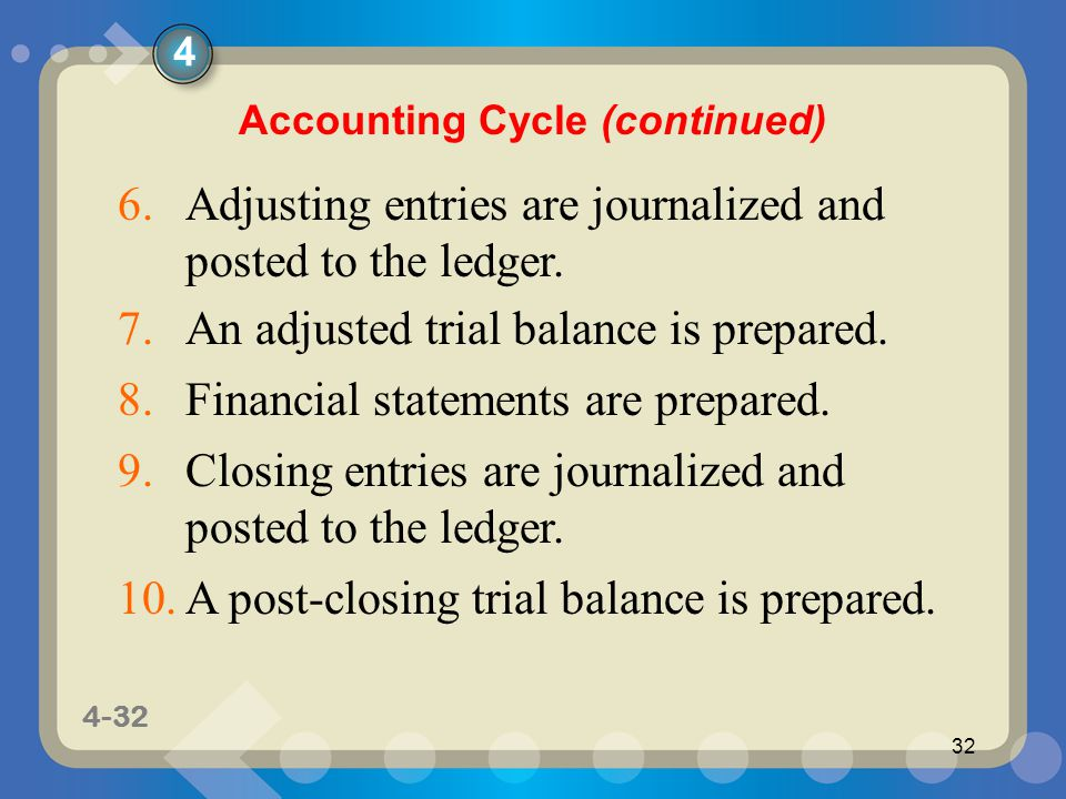 1-32 4-32 32 7.An adjusted trial balance is prepared.