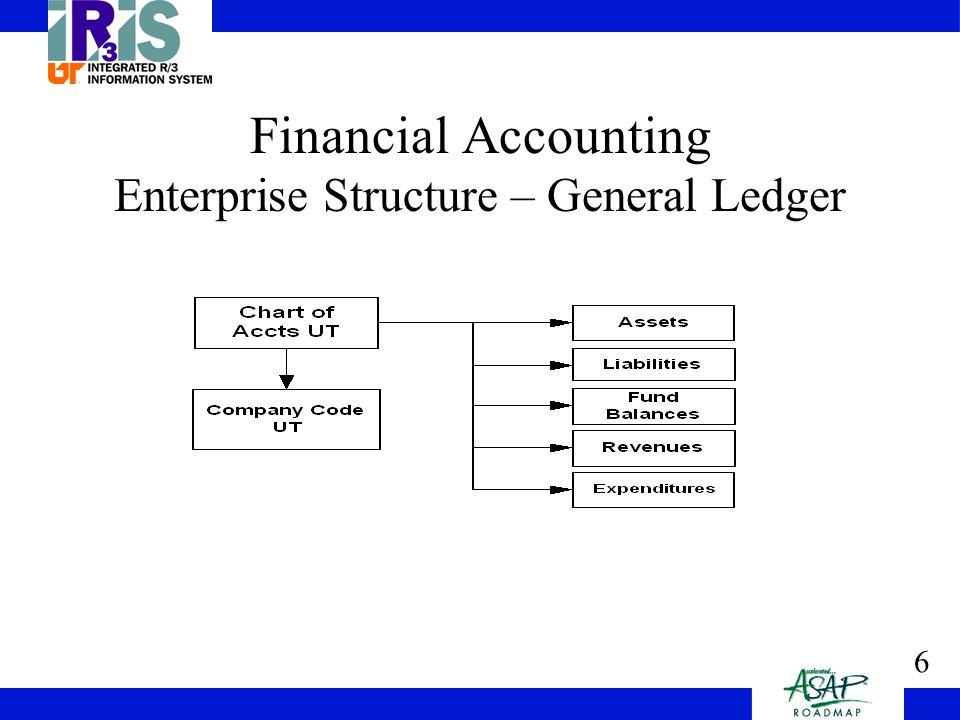 7 Financial Accounting Enterprise Structure - Controlling