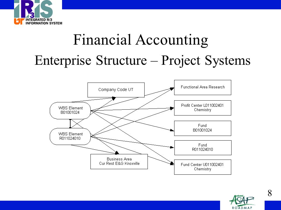 8 Financial Accounting Enterprise Structure – Project Systems