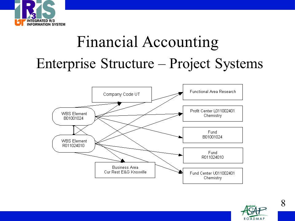 9 Financial Accounting Enterprise Structure – Procurement