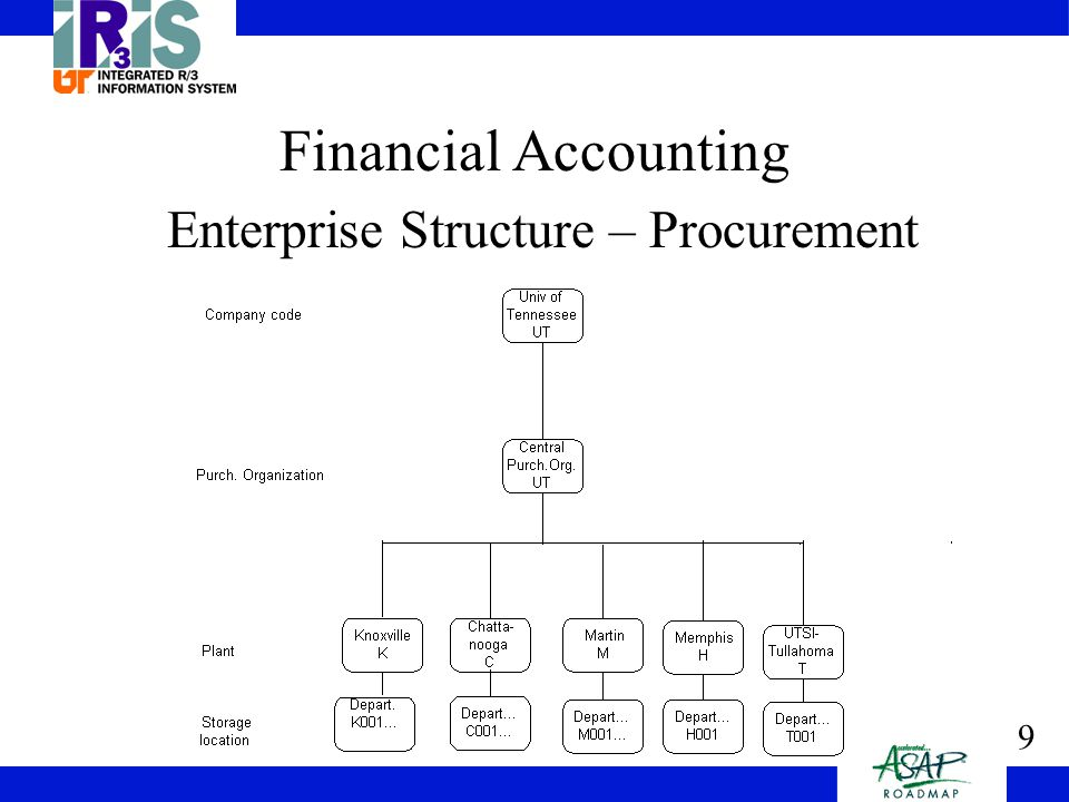 10 General Ledger Chart of Accounts includes general ledger accounts, the equivalent of object codes (expenditures, revenues, assets, liabilities, and fund balances) Posting of journal entries to the General Ledger (direct and through automatic account assignment from other modules) –Direct postings – journal entry (JV, TV, etc.) –Automatic account assignments – payroll postings