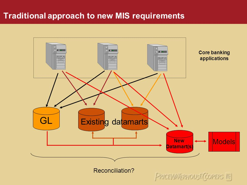 Organised as a multi-project program Flexibility to change interfaces as inter-linked systems changed Implementation of broad business functionality across a consistent technology platform High level of integration between applications in the platform evolutionary vs revolutionary replacement of legacy systems Summary