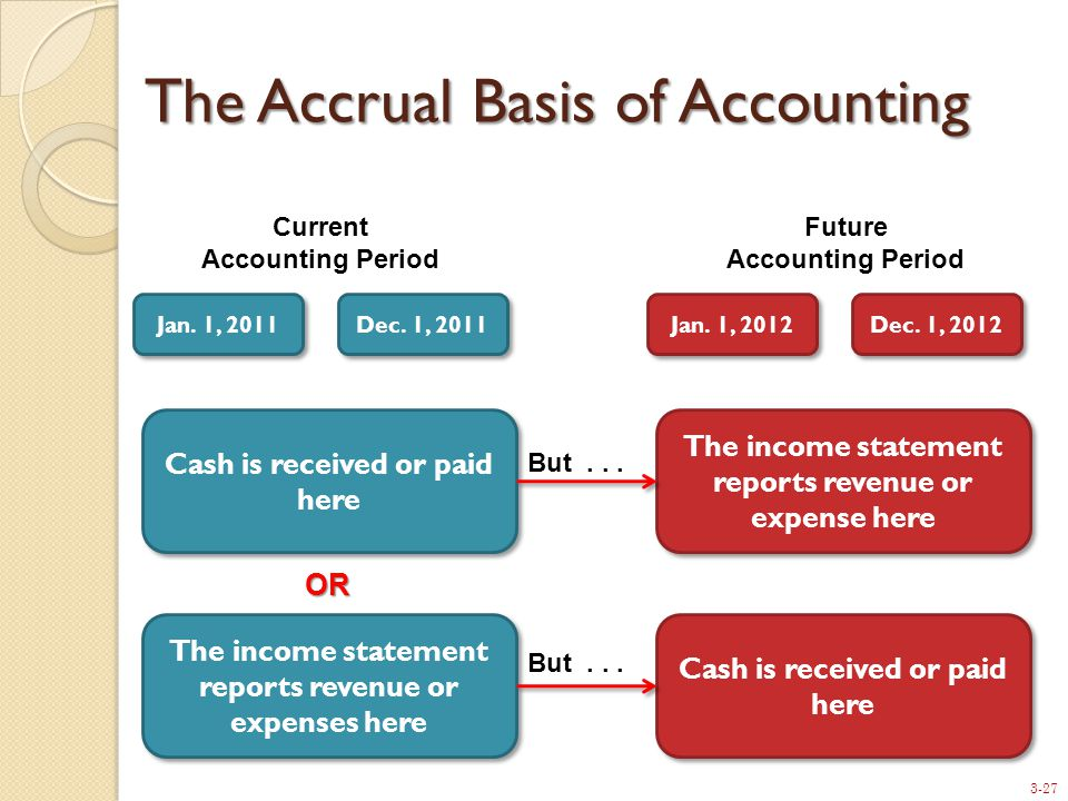 3-27 The Accrual Basis of Accounting Current Accounting Period Future Accounting Period Jan.