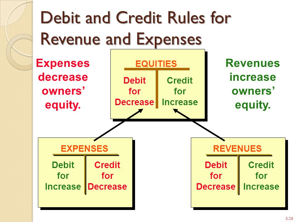 3-28 Debit and Credit Rules for Revenue and Expenses EQUITIES Debit for Decrease Credit for Increase Expenses decrease owners' equity.