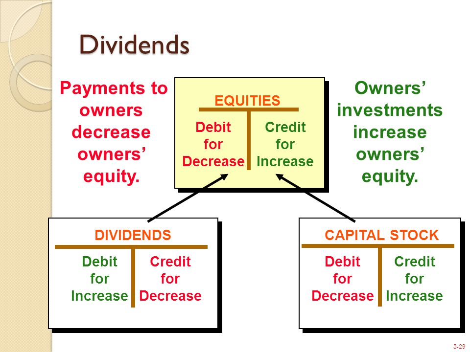 3-29 EQUITIES Debit for Decrease Credit for Increase Payments to owners decrease owners' equity.