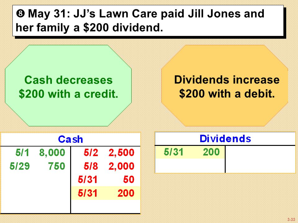3-33  May 31: JJ's Lawn Care paid Jill Jones and her family a $200 dividend.