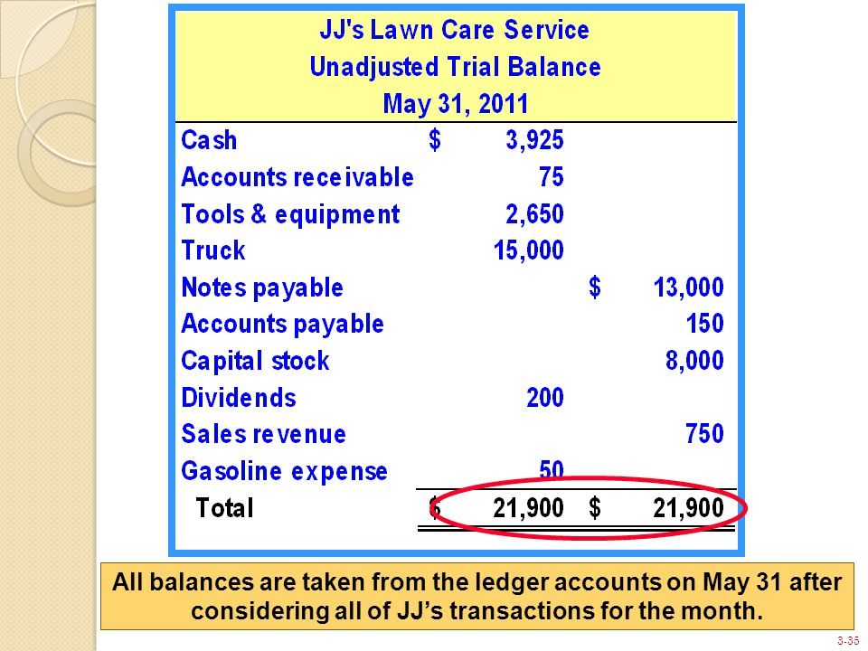 3-35 All balances are taken from the ledger accounts on May 31 after considering all of JJ's transactions for the month.