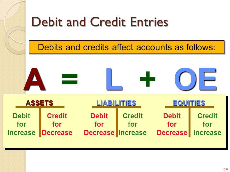 3-6 ALOE A = L + OEASSETS Debit for Increase Credit for DecreaseEQUITIES Debit for Decrease Credit for IncreaseLIABILITIES Debit for Decrease Credit for Increase Debits and credits affect accounts as follows: Debit and Credit Entries