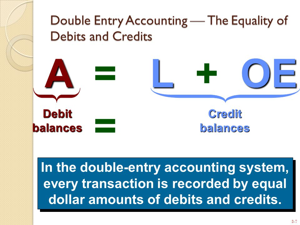 3-7 ALOE A = L + OE Debit balances Credit balances = In the double-entry accounting system, every transaction is recorded by equal dollar amounts of debits and credits.