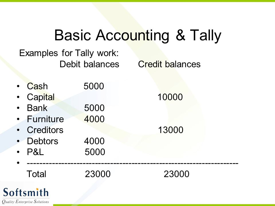 Basic Accounting & Tally Examples for Tally work: Debit balances Credit balances Cash 5000 Capital 10000 Bank 5000 Furniture 4000 Creditors 13000 Debtors 4000 P&L 5000 --------------------------------------------------------------------- Total 23000 23000