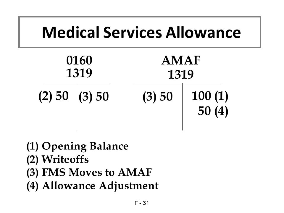 1319 100 (1) 50 (4) (2) 50 (1) Opening Balance (2) Writeoffs (3) FMS Moves to AMAF (4) Allowance Adjustment 1319 0160AMAF (3) 50 Medical Services Allowance F - 31