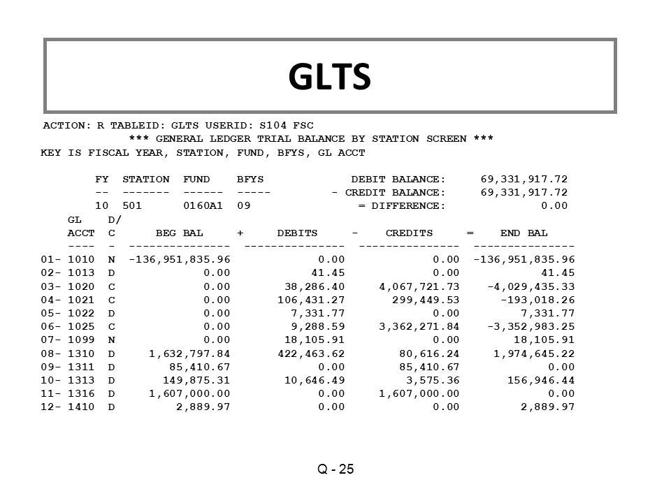 ACTION: R TABLEID: GLTS USERID: S104 FSC *** GENERAL LEDGER TRIAL BALANCE BY STATION SCREEN *** KEY IS FISCAL YEAR, STATION, FUND, BFYS, GL ACCT FY ST