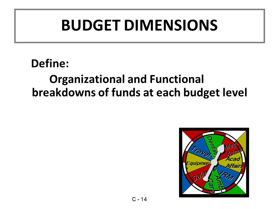 BUDGET DIMENSIONS Define: Organizational and Functional breakdowns of funds at each budget level Travel Equipmen t IRM AcadAffairs Salaries Dentistry Med-Admin Amb-Care C - 14