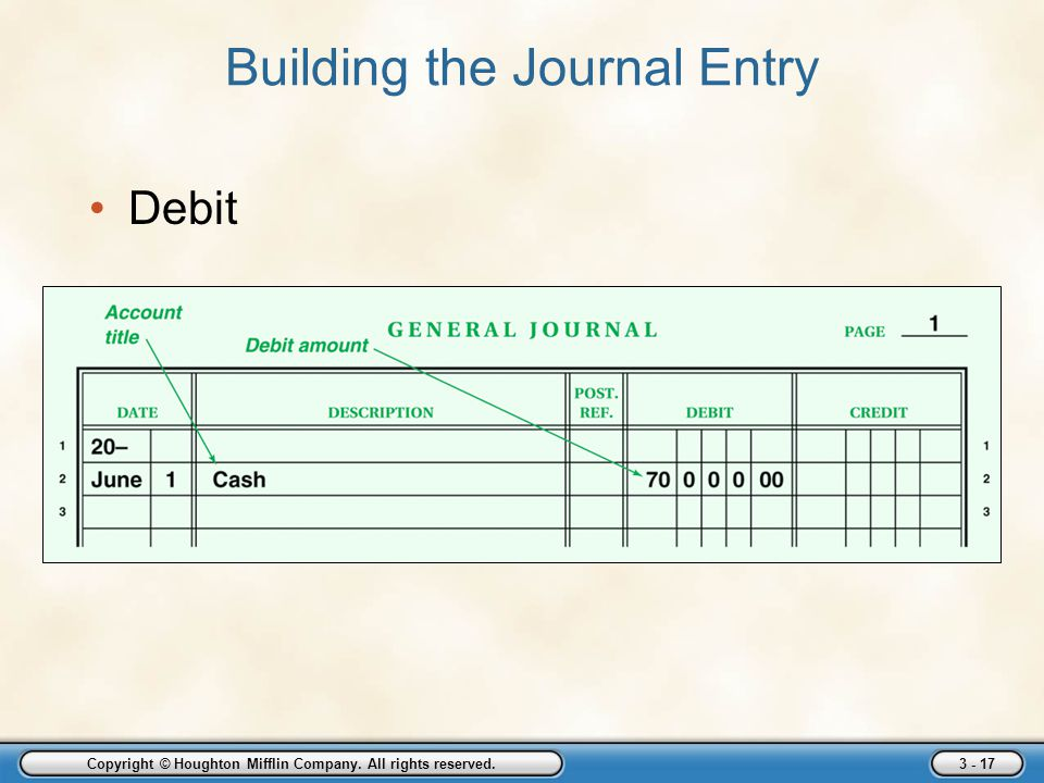 Copyright © Houghton Mifflin Company. All rights reserved. 3 - 17 Building the Journal Entry Debit