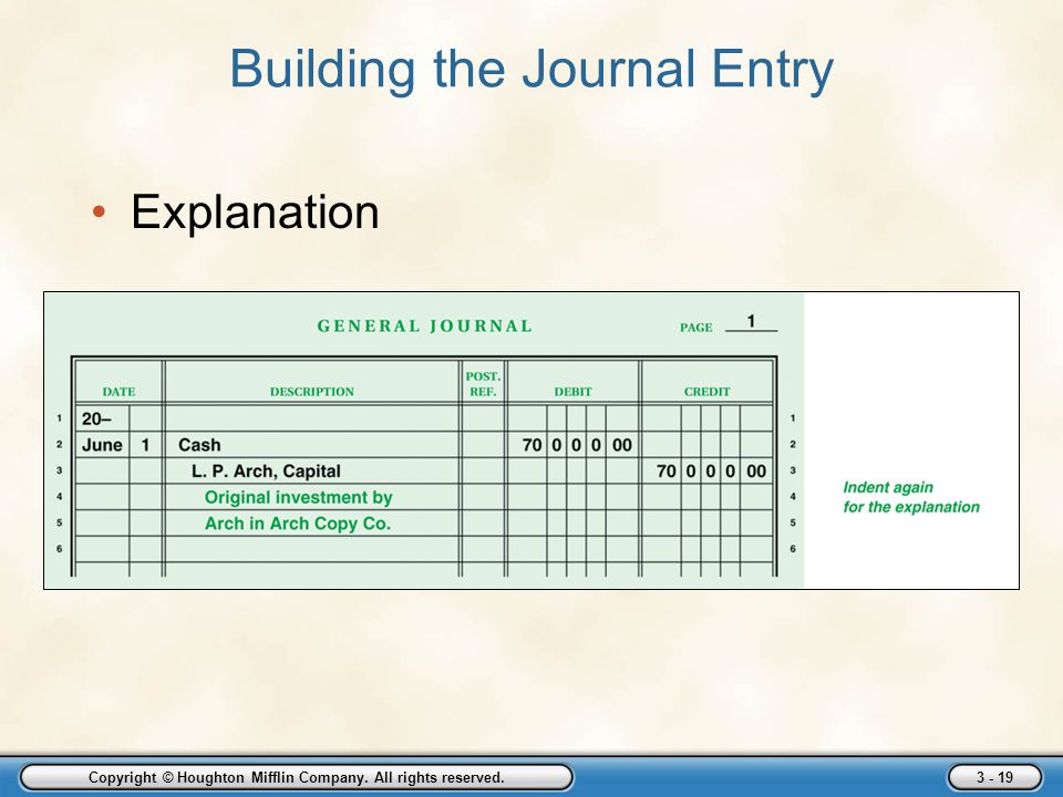Copyright © Houghton Mifflin Company. All rights reserved. 3 - 19 Building the Journal Entry Explanation