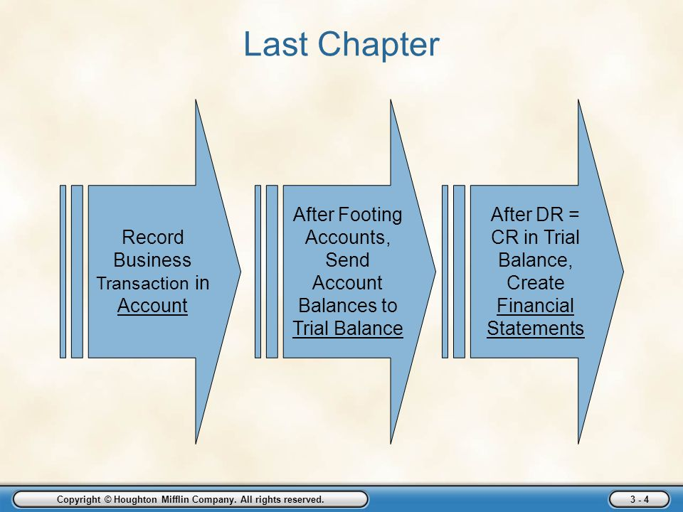 Copyright © Houghton Mifflin Company. All rights reserved. 3 - 4 Last Chapter Record Business Transaction in Account After Footing Accounts, Send Acco