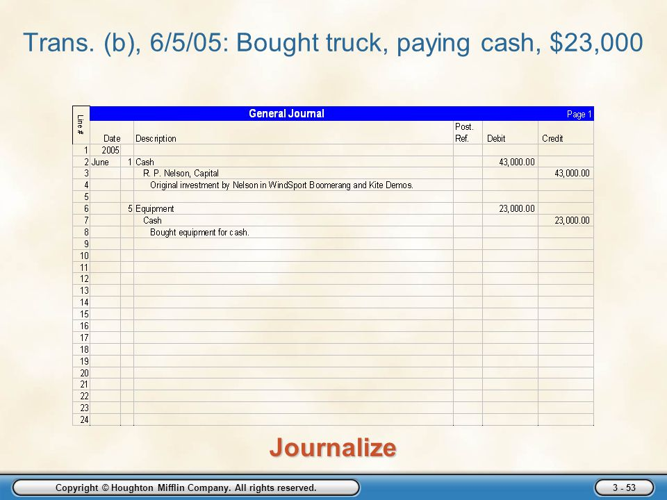 Copyright © Houghton Mifflin Company. All rights reserved. 3 - 53 Trans. (b), 6/5/05: Bought truck, paying cash, $23,000Journalize
