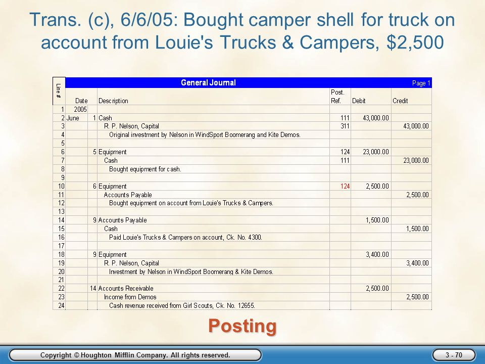 Copyright © Houghton Mifflin Company. All rights reserved. 3 - 70 Trans. (c), 6/6/05: Bought camper shell for truck on account from Louie's Trucks & C