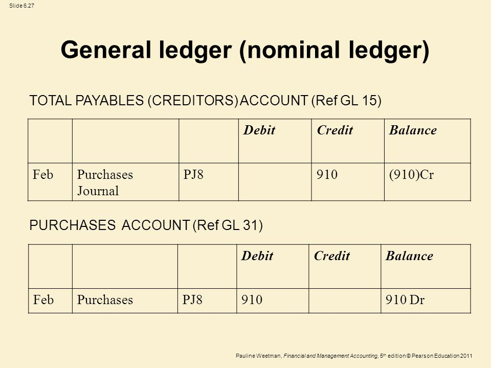 Slide 6.27 Pauline Weetman, Financial and Management Accounting, 5 th edition © Pearson Education 2011 TOTAL PAYABLES (CREDITORS) ACCOUNT (Ref GL 15) DebitCreditBalance FebPurchases Journal PJ8910(910)Cr PURCHASES ACCOUNT (Ref GL 31) DebitCreditBalance FebPurchasesPJ8910910 Dr General ledger (nominal ledger)