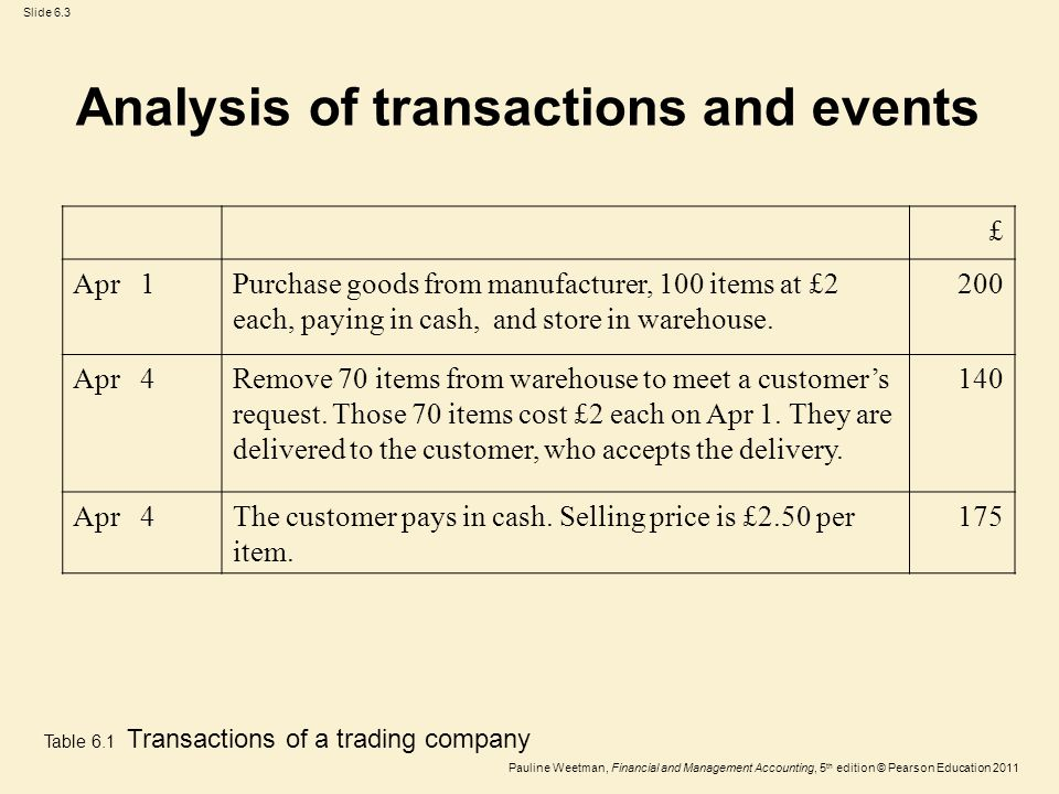 Slide 6.3 Pauline Weetman, Financial and Management Accounting, 5 th edition © Pearson Education 2011 £ Apr 1Purchase goods from manufacturer, 100 items at £2 each, paying in cash, and store in warehouse.