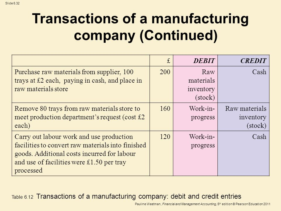 Slide 6.32 Pauline Weetman, Financial and Management Accounting, 5 th edition © Pearson Education 2011 £DEBITCREDIT Purchase raw materials from supplier, 100 trays at £2 each, paying in cash, and place in raw materials store 200Raw materials inventory (stock) Cash Remove 80 trays from raw materials store to meet production department's request (cost £2 each) 160Work-in- progress Raw materials inventory (stock) Carry out labour work and use production facilities to convert raw materials into finished goods.