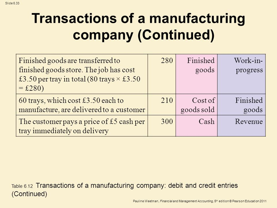 Slide 6.33 Pauline Weetman, Financial and Management Accounting, 5 th edition © Pearson Education 2011 Finished goods are transferred to finished goods store.