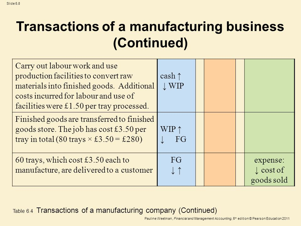 Slide 6.8 Pauline Weetman, Financial and Management Accounting, 5 th edition © Pearson Education 2011 Carry out labour work and use production facilities to convert raw materials into finished goods.