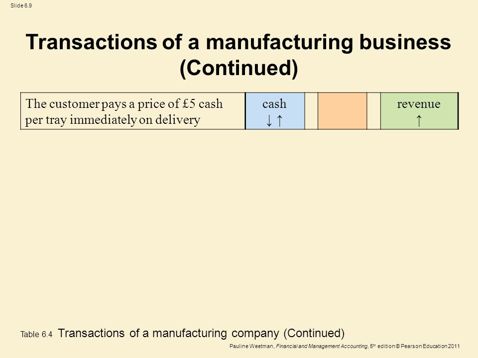 Slide 6.9 Pauline Weetman, Financial and Management Accounting, 5 th edition © Pearson Education 2011 The customer pays a price of £5 cash per tray immediately on delivery cash ↓ ↑ revenue ↑ Table 6.4 Transactions of a manufacturing company (Continued) Transactions of a manufacturing business (Continued)
