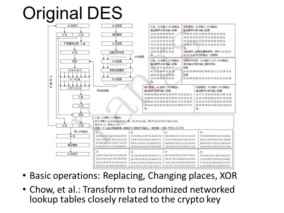Original DES Basic operations: Replacing, Changing places, XOR Chow, et al.: Transform to randomized networked lookup tables closely related to the cr