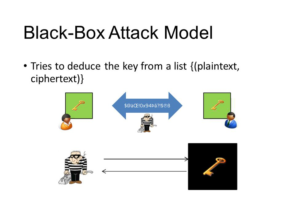 Black-Box Attack Model Side-channel Attack Executing time Electromagnetic radiation Power consumption