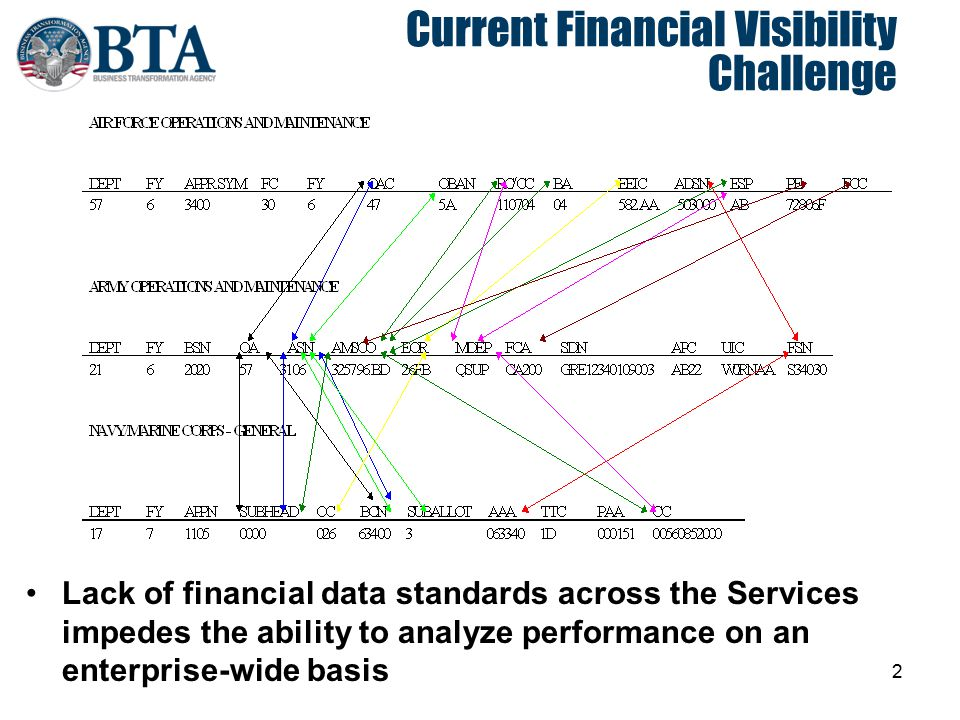 2 Current Financial Visibility Challenge Lack of financial data standards across the Services impedes the ability to analyze performance on an enterpr