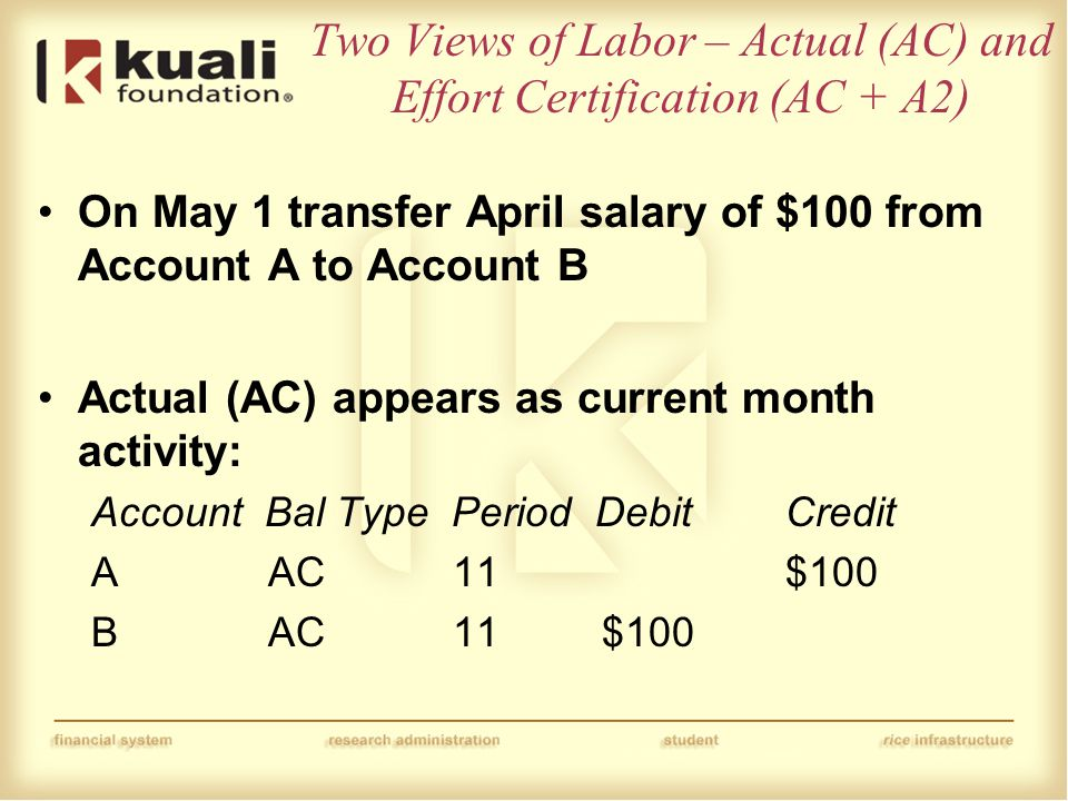 Two Views of Labor – Actual (AC) and Effort Certification (AC + A2) On May 1 transfer April salary of $100 from Account A to Account B Actual (AC) appears as current month activity: Account Bal Type Period DebitCredit A AC 11 $100 B AC 11 $100