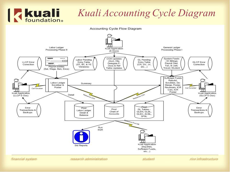 Kuali Accounting Cycle Diagram