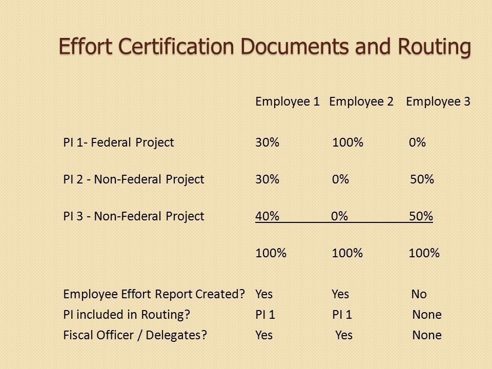 Effort Certification Documents and Routing Employee 1 Employee 2 Employee 3 PI 1- Federal Project30% 100% 0% PI 2 - Non-Federal Project30% 0% 50% PI 3