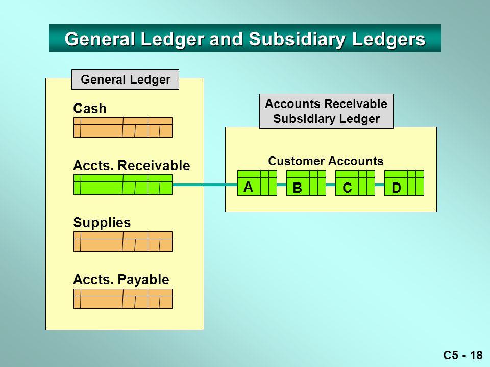 C5 - 18 Cash Accts.