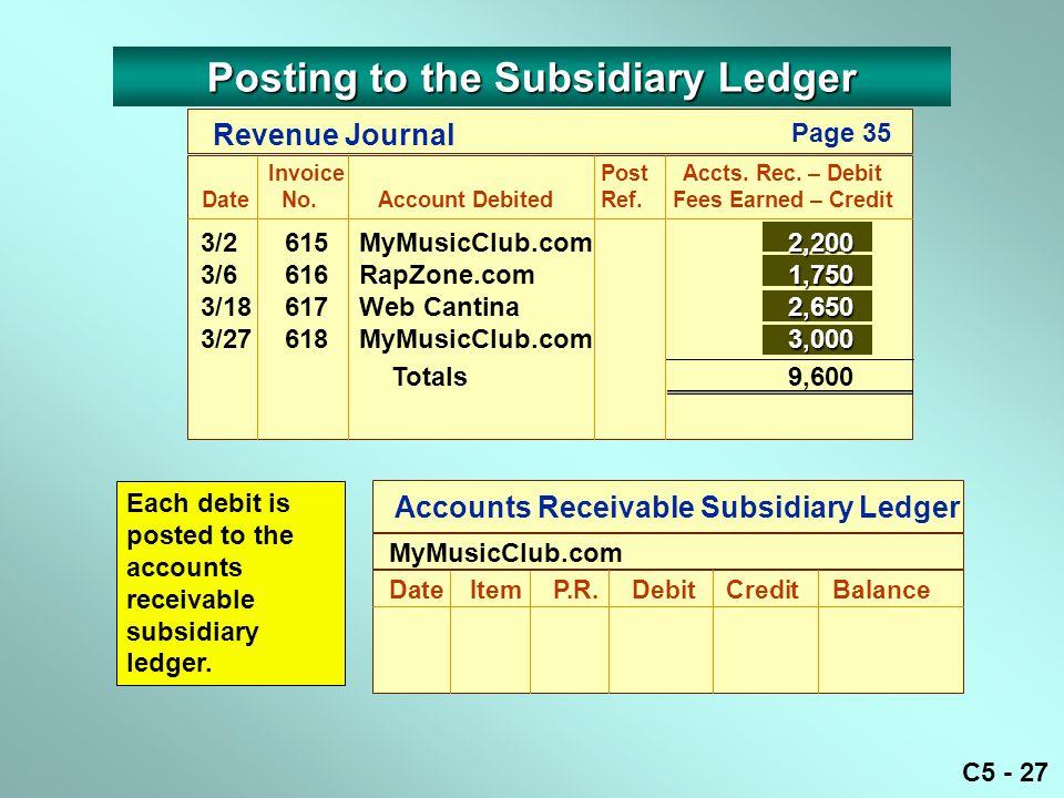 C5 - 27 Accounts Receivable Subsidiary Ledger DateItemP.R.