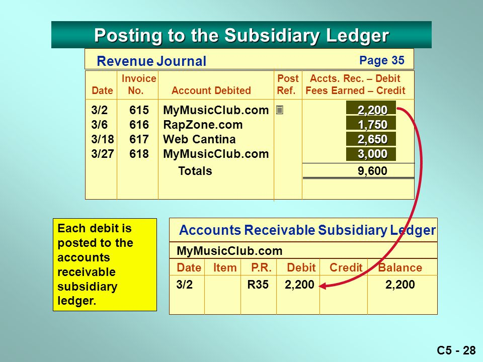 C5 - 28 Accounts Receivable Subsidiary Ledger DateItemP.R. DebitCreditBalance MyMusicClub.com 3/2R35 2,2002,200 Each debit is posted to the accounts r