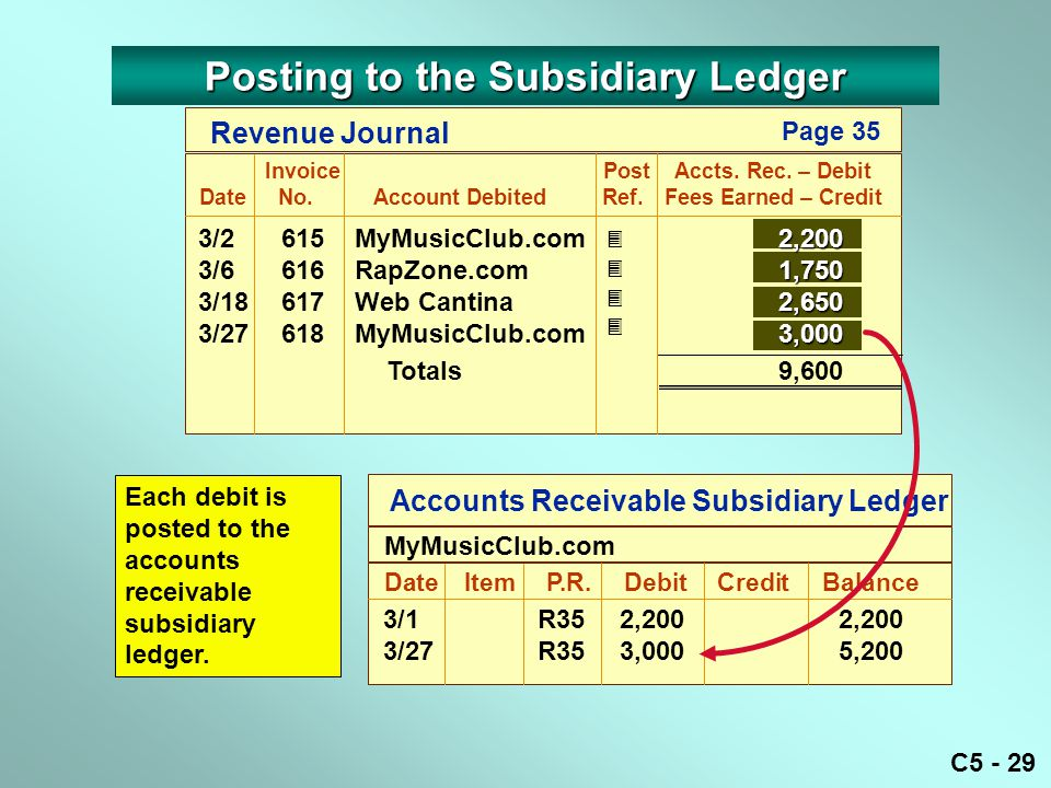 C5 - 29 Accounts Receivable Subsidiary Ledger DateItemP.R. DebitCreditBalance MyMusicClub.com 3/1R352,2002,200 3/27R353,0005,200 Each debit is posted