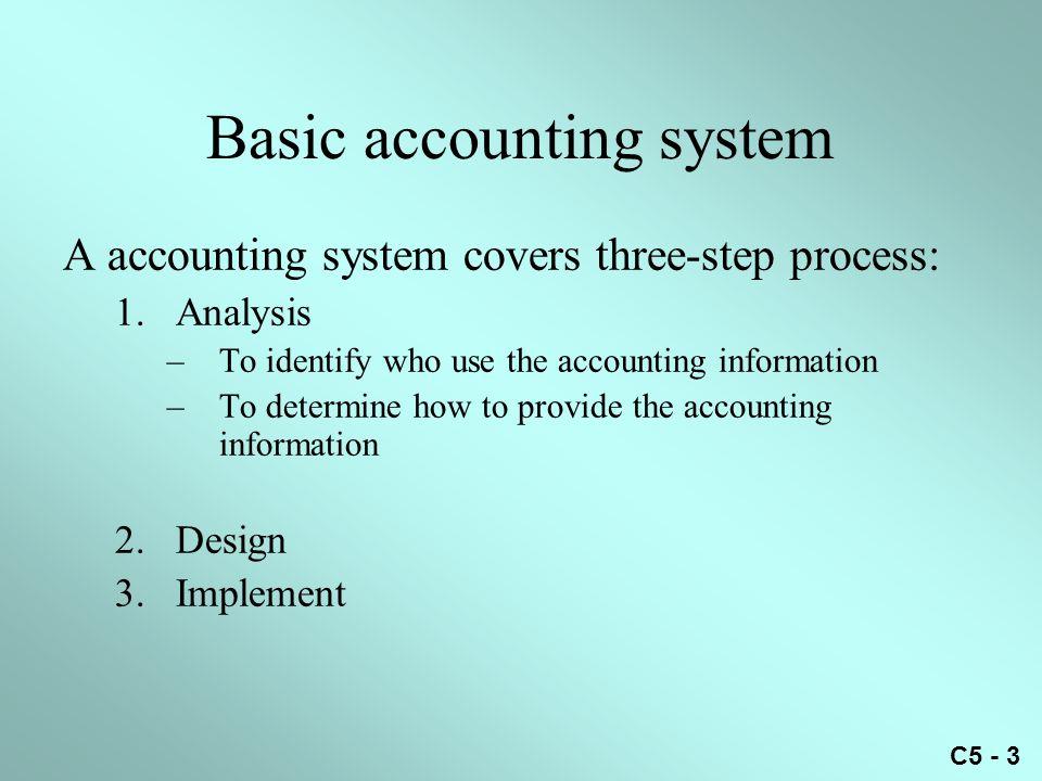 C5 - 44 DateItemP.R.DebitCreditBalance Account: Accounts PayableNo.