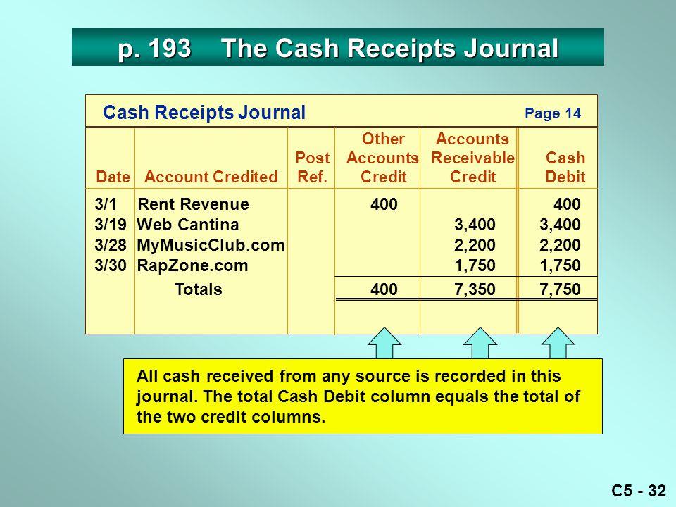 C5 - 32 3/1 Rent Revenue400 400 3/19 Web Cantina3,4003,400 3/28 MyMusicClub.com2,2002,200 3/30 RapZone.com 1,7501,750 Totals4007,3507,750 Cash Receipts Journal OtherAccounts PostAccounts ReceivableCash DateAccount CreditedRef.CreditCreditDebit Page 14 p.