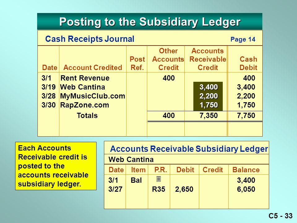 C5 - 33 3/1 Rent Revenue400 400 3,400 3/19 Web Cantina3,4003,400 2,200 3/28 MyMusicClub.com2,2002,200 1,750 3/30 RapZone.com 1,7501,750 Totals4007,3507,750 Accounts Receivable Subsidiary Ledger DateItemP.R.