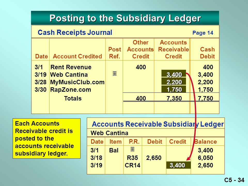 C5 - 34 Accounts Receivable Subsidiary Ledger DateItemP.R.
