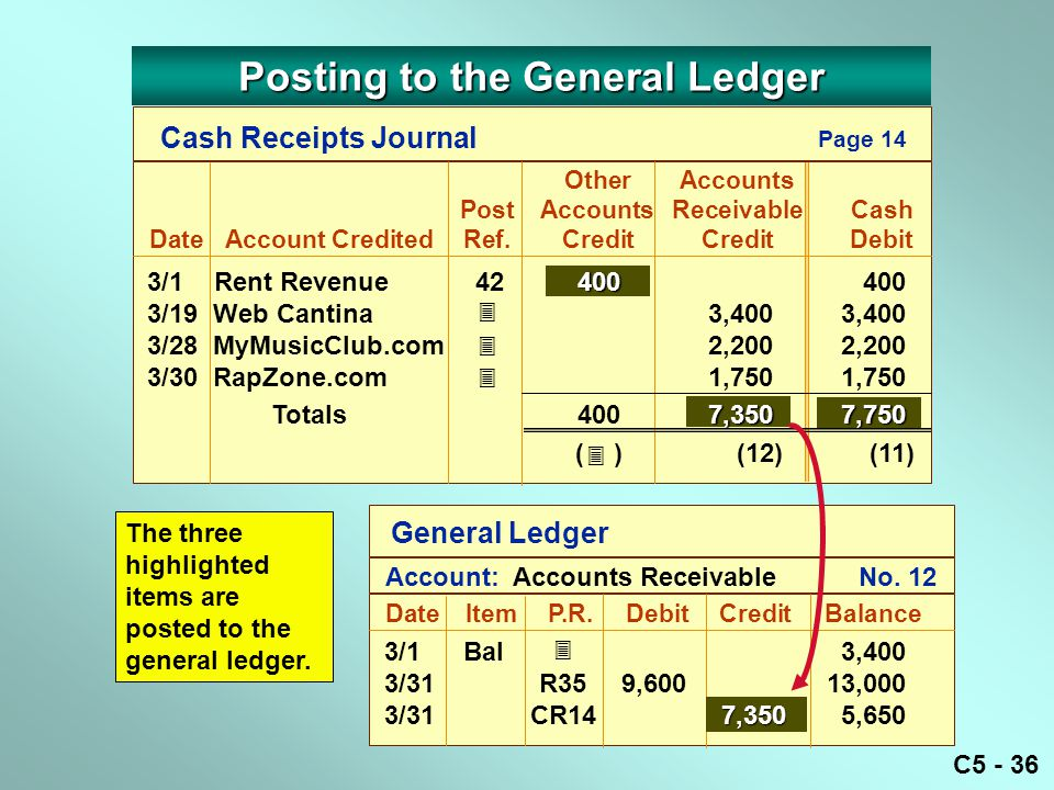 C5 - 36 The three highlighted items are posted to the general ledger.