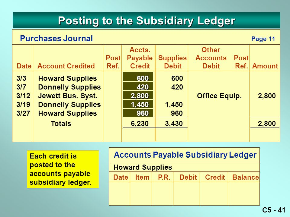 C5 - 41 Purchases Journal Accts.Other PostPayableSuppliesAccountsPost DateAccount CreditedRef.CreditDebitDebitRef.Amount Page 11 Accounts Payable Subsidiary Ledger DateItemP.R.