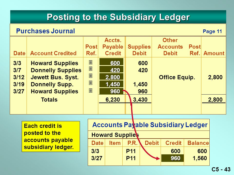 C5 - 43 Purchases Journal Accts.Other PostPayableSuppliesAccountsPost DateAccount CreditedRef.CreditDebitDebitRef.Amount Page 11      Accounts Payable Subsidiary Ledger DateItemP.R.